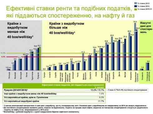 Что мешает Украине нарастить добычу газа