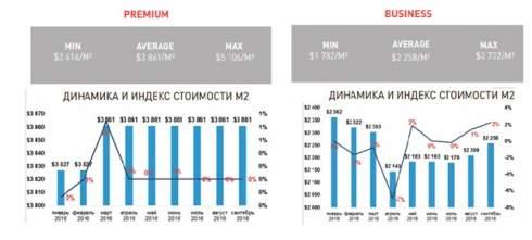Элитные новострои в Киеве конкурируют парками и открытыми бассейнами