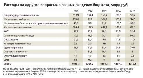 Бюджет РФ теряет прозрачность