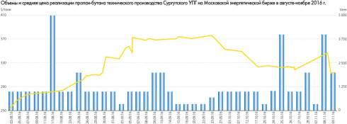 Сегмент сжиженного газа остается ньюсмейкером украинского топливного рынка