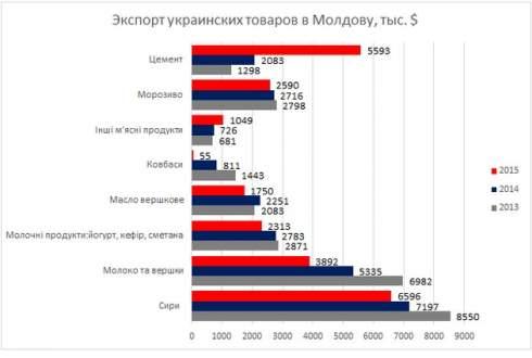 Зачем Молдова отменяет квоты для Украины