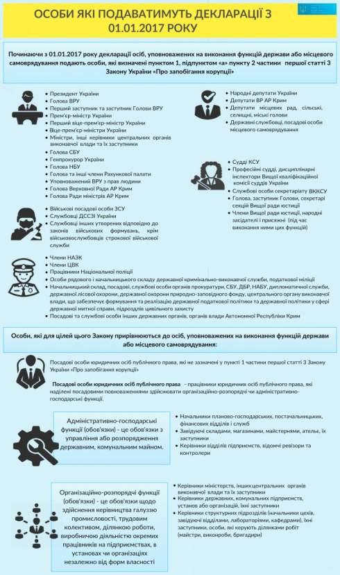 В НАПК сообщили, что с 1 января значительно расширится круг субъектов е-декларирования