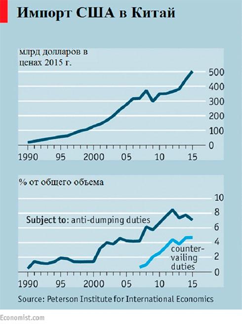 импорт США в Китай