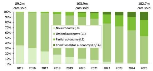 Аналитики Canalys полагают, что 15% пассажирских машин, выпущенных в 2025 году, будут самоуправляемыми