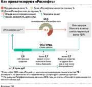 """РБК: Российским участником сделки по финансированию покупателей доли в """"Роснефти"""" станет Газпромбанк"""