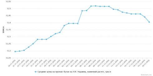 СПБТ на заправках возвращается к предыдущим значениям, ДТ евро – дорожает