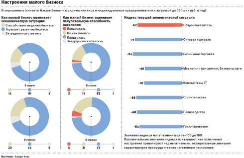 Российские предприниматели приготовились к новым трудностям в экономике