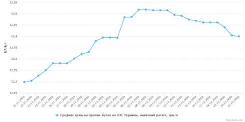 Розничные цены ДТ евро продолжают расти, сжиженный газ — дешевеет