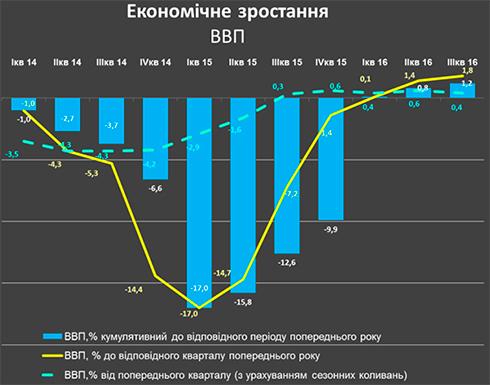 Экспорт агропромышленной продукции вырос на4% втечении следующего года,— Кубив