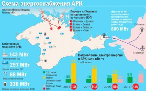 Дорогой Крым. Во что обходится России борьба с энергетическим апокалипсисом