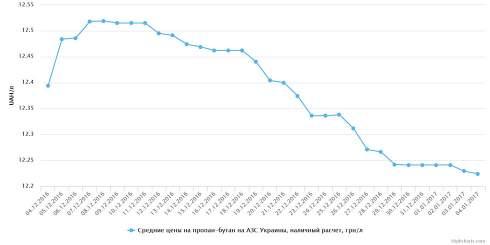 Цена на автогаз сохраняет тенденцию к снижению