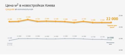Для чего в Киеве скупают квартиры