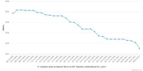 В Украине с 30 декабря по 06 января отмечался рост розничных цен на светлые нефтепродукты и снижение цены на СПБТ