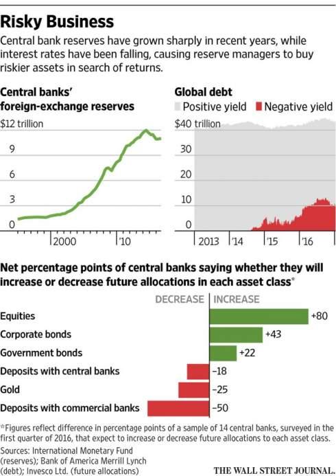 Как центробанки стали хедж-фондами