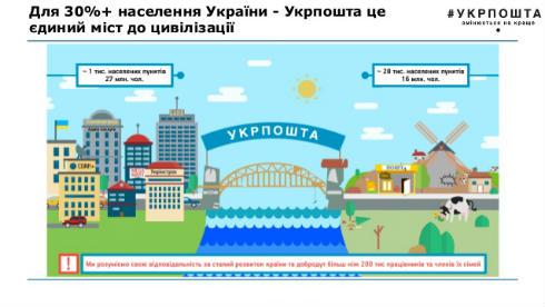 Омелян подписал приказ осоздании ПАО Укрпочта
