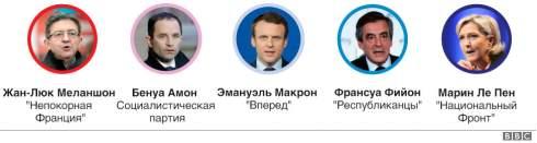 Выборы во Франции: объяснение в графиках