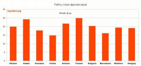 Впервые за три года Украина вновь стала лидером на рынке IT-фриланса Восточной Европы