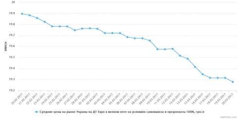 Высокооктаны и дизельное топливо дешевели в мелком опте 20 марта
