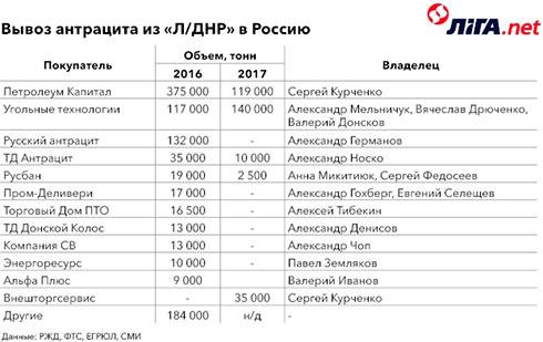 Компании Курченко вывезли сДонбасса в Российскую Федерацию млн. тонн угля