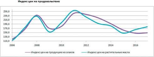 Украина за последние три года сумела увеличить объемы и расширить географию поставок сельскохозяйственной продукции