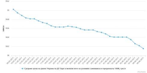 В Украине с 2 июня по 9 июня 2017 г в рознице отмечалось падение средних цен на светлые нефтепродукты и СУГ