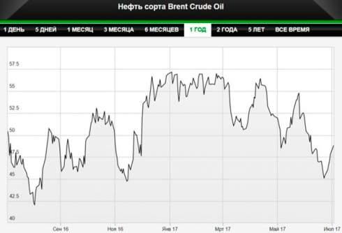 Аналитики не верят в дорогую нефть
