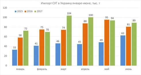 Динамика украинских оптовых цен на сжиженный газ в 2017 г. еще раз подтвердила непрогнозируемость рынка