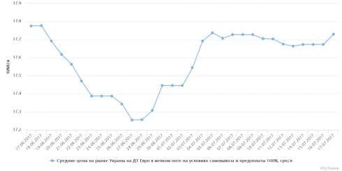 В Украине 17 июля незначительно рос в цене СУГ и дешевело дизтопливо