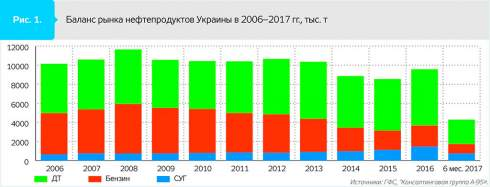 Структура топливного рынка Украины в первом полугодии продемонстрировала ряд интересных тенденций
