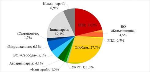 Почему украинец против рынка земли