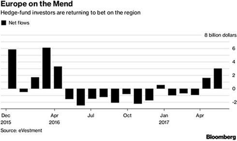 Инвестиции хедж-фондов в Европе