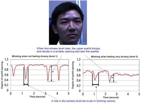 Специалистами Panasonic разработана система, бесконтактно определяющая степень сонливости водителя