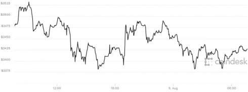 Биткойн во вторник снова установил рекорд, поднявшись в ходе торгов выше $3500