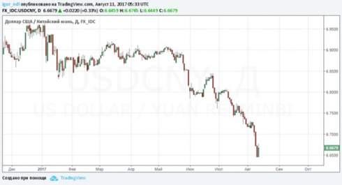 Лучший прогнозист больше не верит в перспективы юаня