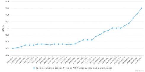 В течение недели росла цена на СУГ, светлые нефтепродукты дешевели в мелком опте