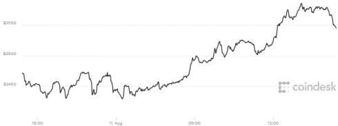 Bitcoin в пятницу вновь бьет исторические рекорды, превысив $3,5 тыс