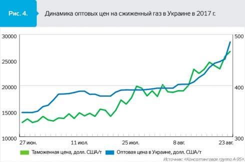 Рынок сжиженного газа требует большей диверсификации поставок