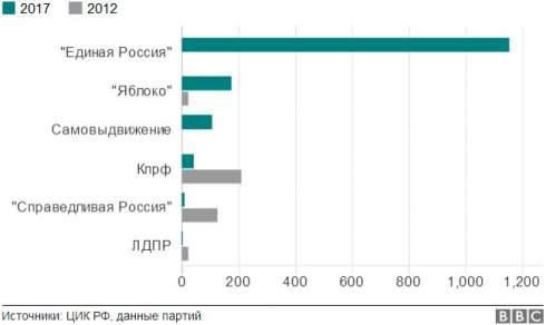 Оппозиция на выборах в Москве: победа или поражение?