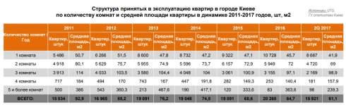 Пять фактов о строительном буме в Киеве: стоит ли ждать обвала цен на квартиры
