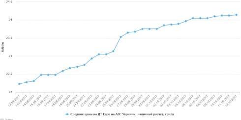 AMIC снижает цену на СУГ на 8 коп/л, ТНК повышает цену на дизтопливо на 30 коп/л