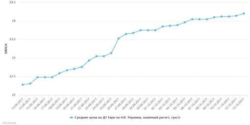 В течение недели наблюдался умеренный рост цен на светлые нефтепродукты, и снижение цен на СУГ