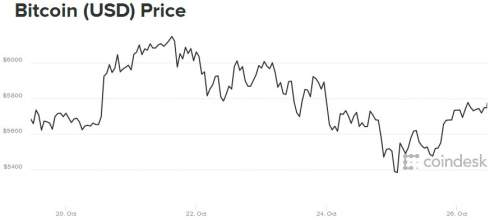 Moody's: Угроза блокчейна и криптовалют является отдаленной, но неизбежной