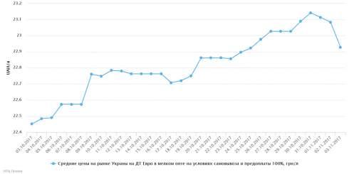 В течение недели СУГ в цене снижался, светлые нефтепродукты росли