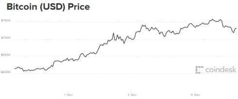 Пузырь или мячик? Новые рекорды: курс биткоина 7500$, капитализация $125 миллиардов