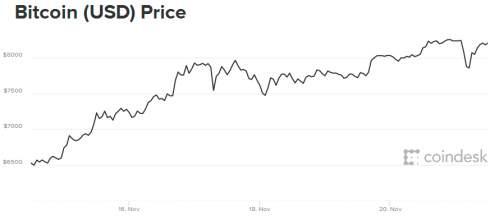 Исследование: 39% институциональных трейдеров считают биткоин пузырем
