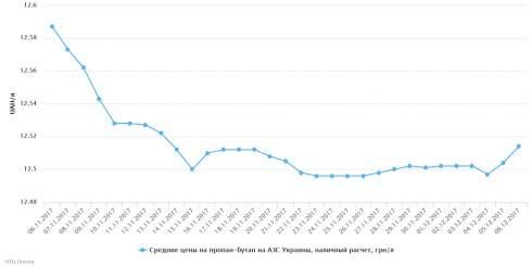В Украине 6 декабря незначительно изменились розничные цены на автогаз