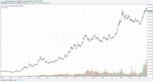 Турция стоит на пороге гиперинфляции