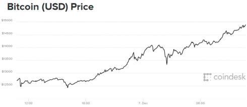 Южнокорейский регулятор запретил фьючерсы на биткоин