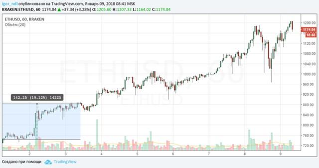 Курс биткоина понизился до13 тыс. долларов