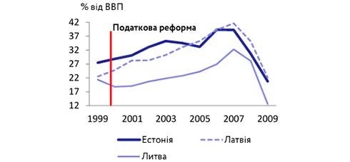 1516262283 4 - Якщо завтра запрацює податок на виведений капітал: про наслідки (BIN.ua)